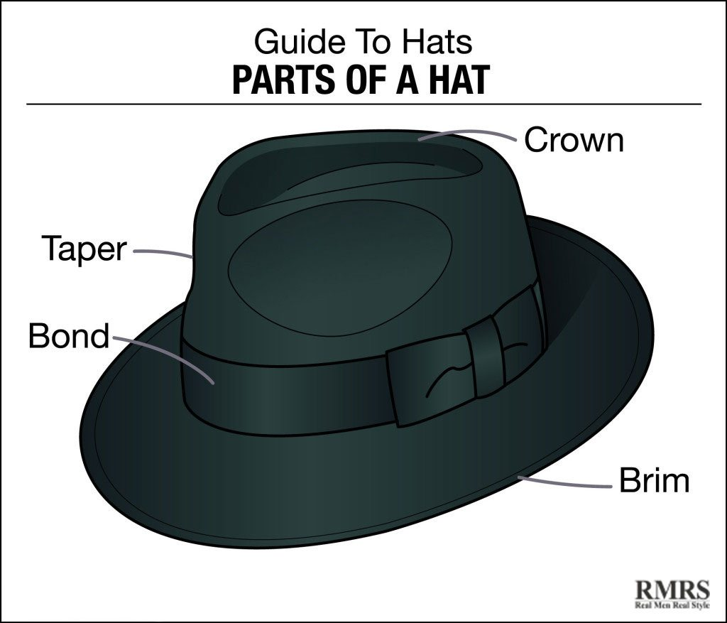 mens hat style names photo - 1
